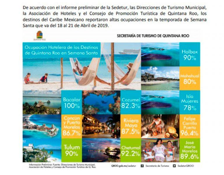 """Pintan"" autoridades un Cancún lleno en semana santa"