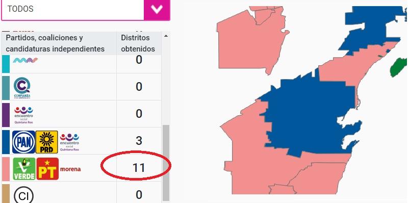 Morena, el Verde y PT se llevan 11 distritos ganados en Quintana Roo