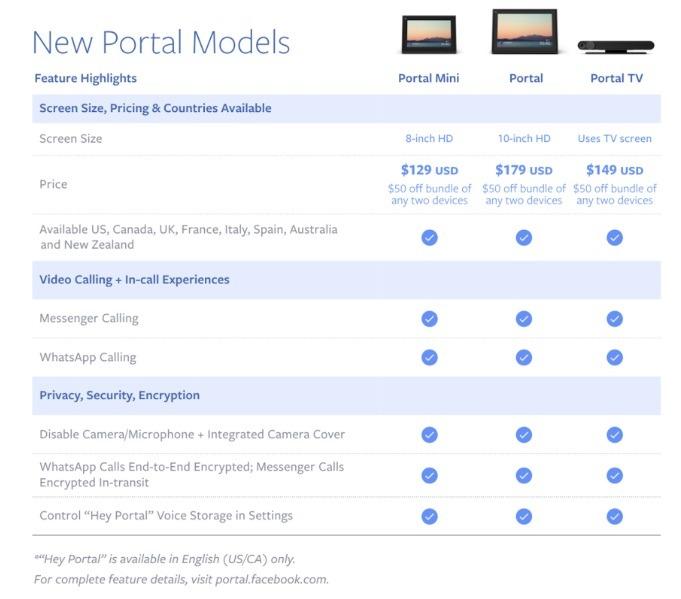 Facebook lanza Portal TV