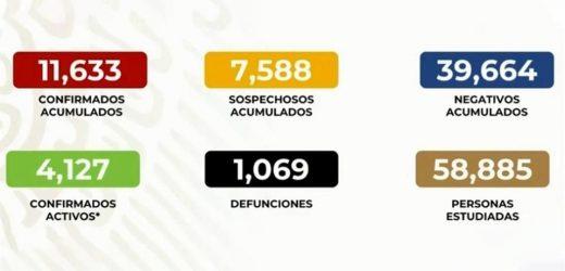 Supera México mil muertes por COVID-19